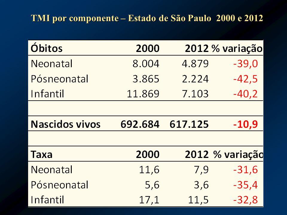 TMI por componente – Estado de São Paulo 2000 e 2012