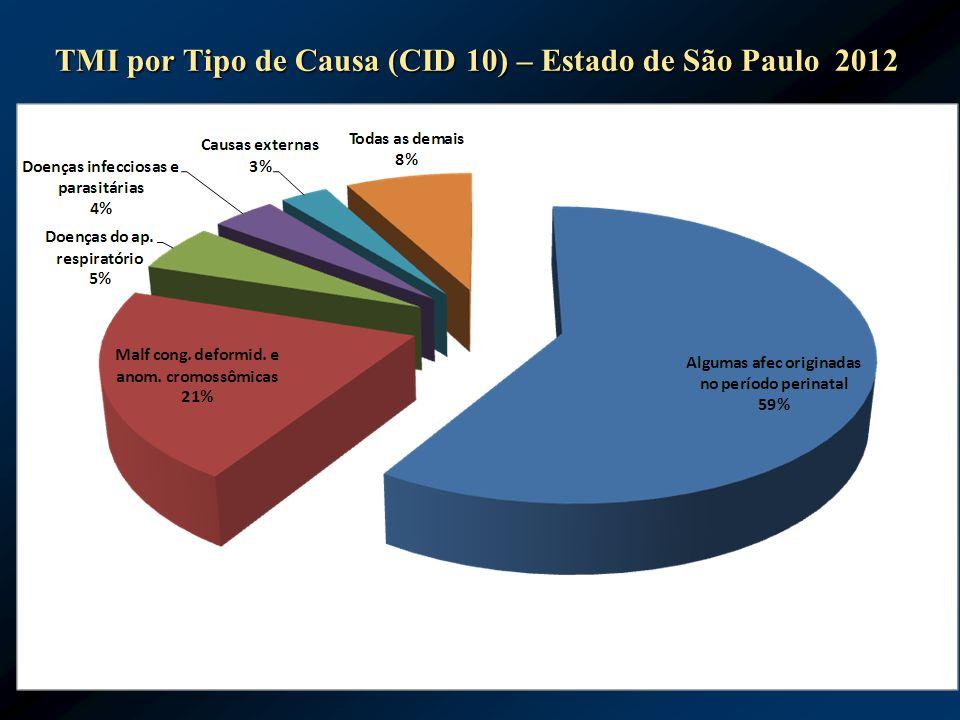 TMI por Tipo de Causa (CID 10) – Estado de São Paulo 2012
