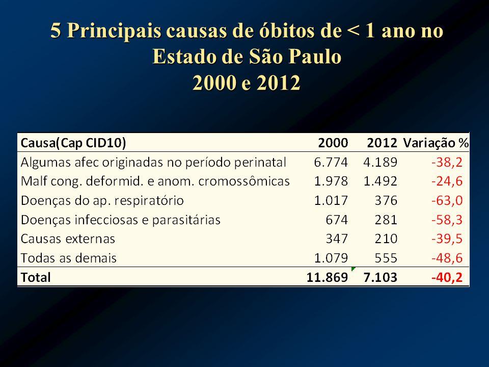 5 Principais causas de óbitos de < 1 ano no Estado de São Paulo 2000 e 2012