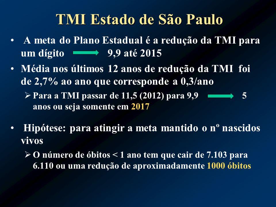 TMI Estado de São Paulo A meta do Plano Estadual é a redução da TMI para um dígito 9,9 até 2015 Média nos últimos 12 anos de redução da TMI foi de 2,7