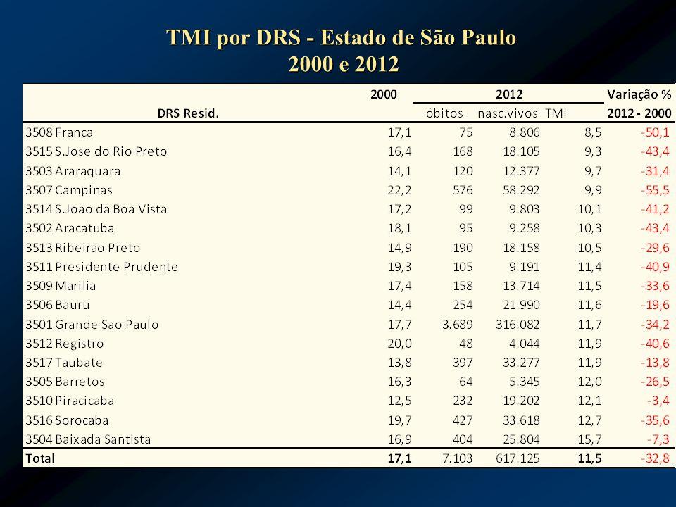 TMI por DRS - Estado de São Paulo 2000 e 2012 2000 e 2012