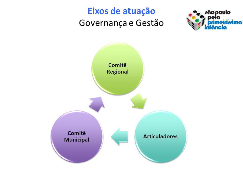 Eixos de atuação Governança e Gestão Comitê Regional Articuladores Comitê Municipal