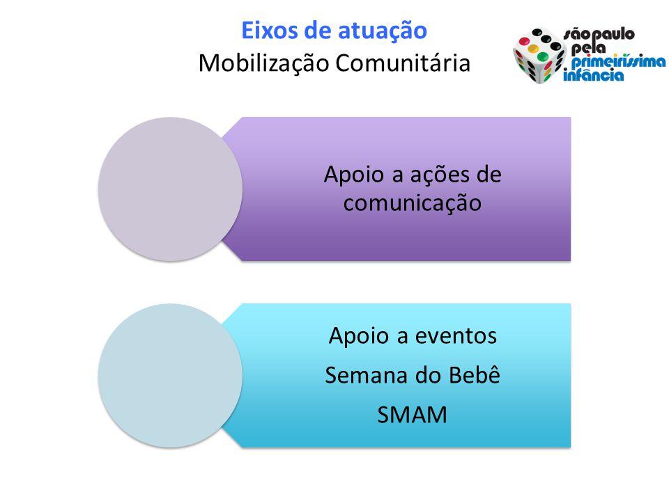 Eixos de atuação Mobilização Comunitária Apoio a ações de comunicação Apoio a eventos Semana do Bebê SMAM
