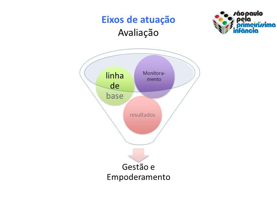 Eixos de atuação Avaliação Gestão e Empoderamento resultados linha de base Monitora- mento