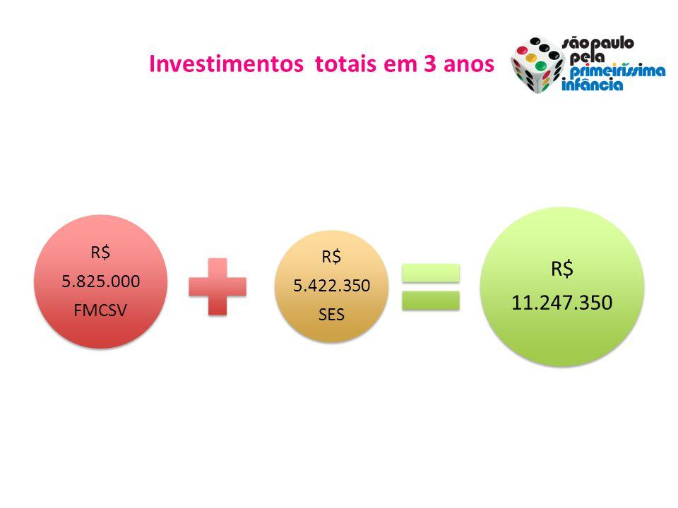Investimentos totais em 3 anos R$ 5.825.000 FMCSV R$ 5.422.350 SES R$ 11.247.350