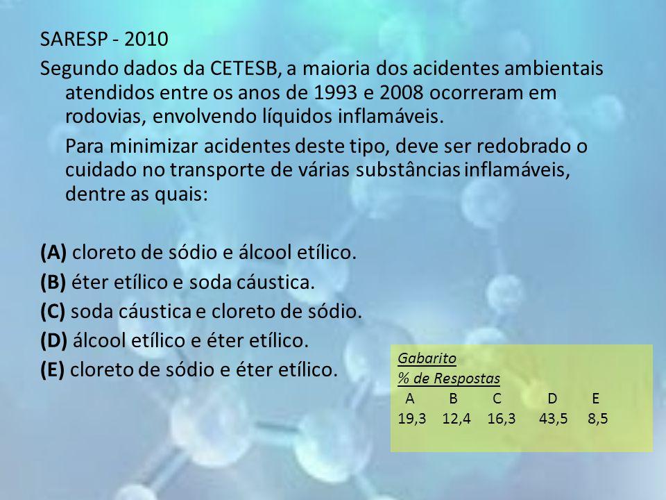 SARESP - 2010 Segundo dados da CETESB, a maioria dos acidentes ambientais atendidos entre os anos de 1993 e 2008 ocorreram em rodovias, envolvendo líq