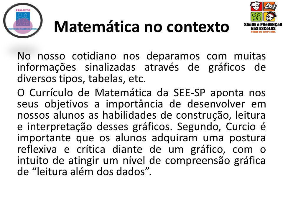 Matemática no contexto No nosso cotidiano nos deparamos com muitas informações sinalizadas através de gráficos de diversos tipos, tabelas, etc.