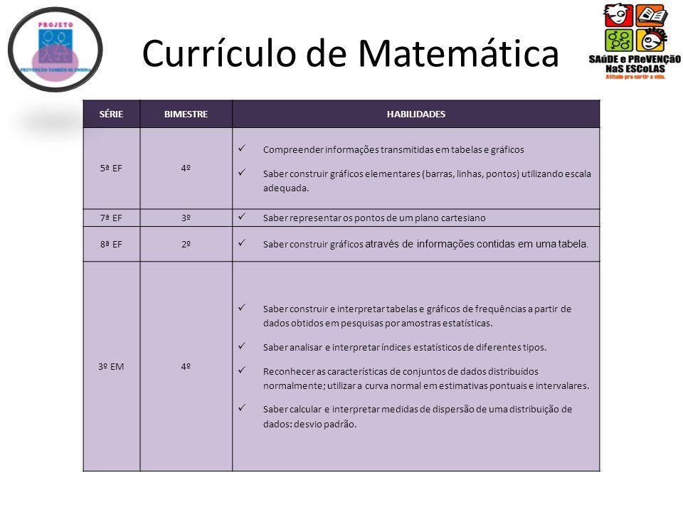 Currículo de Matemática SÉRIEBIMESTREHABILIDADES 5ª EF4º Compreender informações transmitidas em tabelas e gráficos Saber construir gráficos elementares (barras, linhas, pontos) utilizando escala adequada.