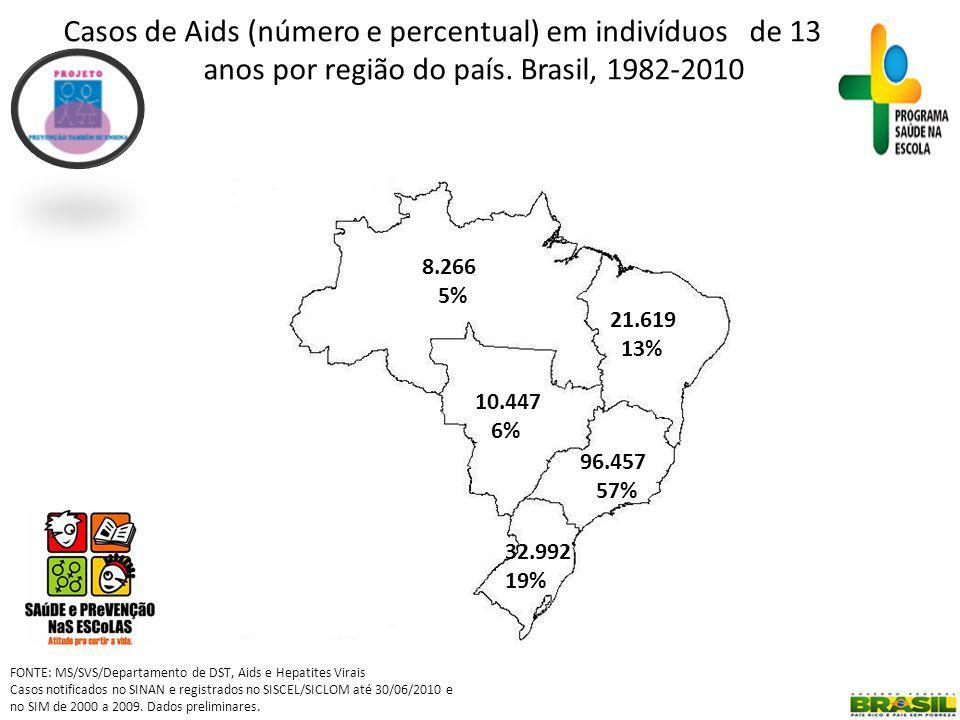 Casos de Aids (número e percentual) em indivíduos de 13 a 29 anos por região do país.