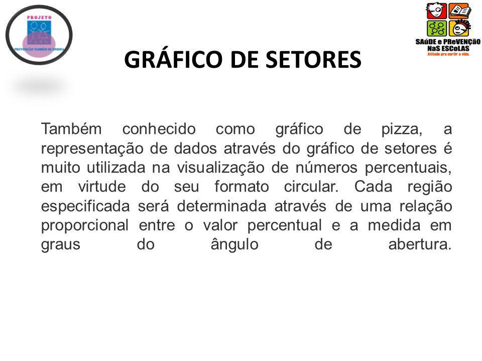 Também conhecido como gráfico de pizza, a representação de dados através do gráfico de setores é muito utilizada na visualização de números percentuais, em virtude do seu formato circular.