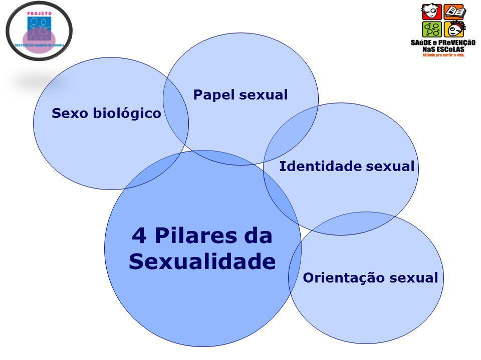 Papel sexual Identidade sexual Orientação sexual 4 Pilares da Sexualidade Sexo biológico