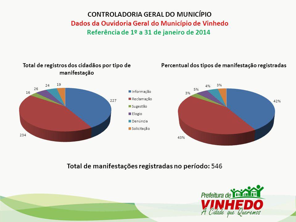 CONTROLADORIA GERAL DO MUNICÍPIO Dados da Ouvidoria Geral do Município de Vinhedo Referência de 1º a 31 de janeiro de 2014 Total de registros dos cida