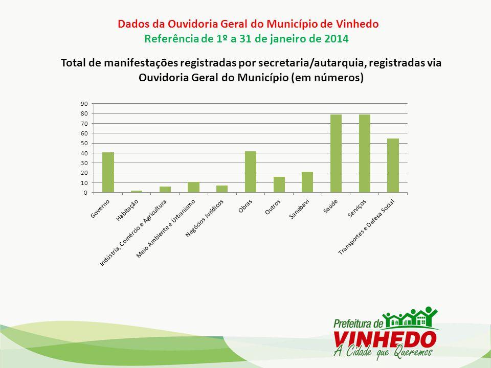 Dados da Ouvidoria Geral do Município de Vinhedo Referência de 1º a 31 de janeiro de 2014 Total de manifestações registradas por secretaria/autarquia,