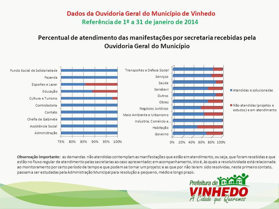 Dados da Ouvidoria Geral do Município de Vinhedo Referência de 1º a 31 de janeiro de 2014 Percentual de atendimento das manifestações por secretaria r