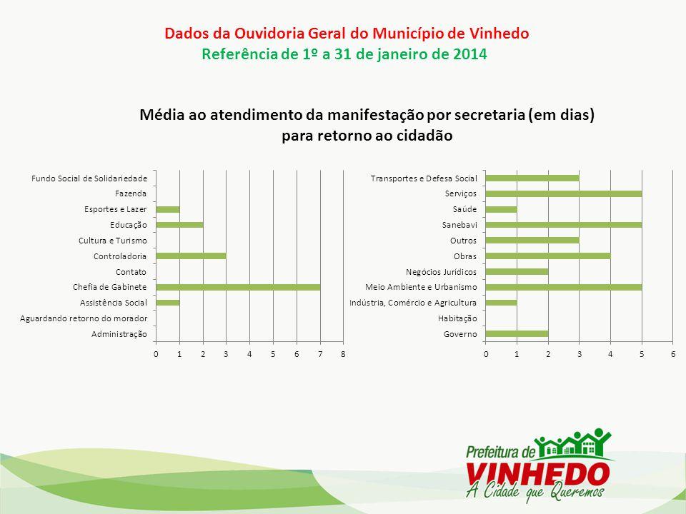Dados da Ouvidoria Geral do Município de Vinhedo Referência de 1º a 31 de janeiro de 2014 Média ao atendimento da manifestação por secretaria (em dias