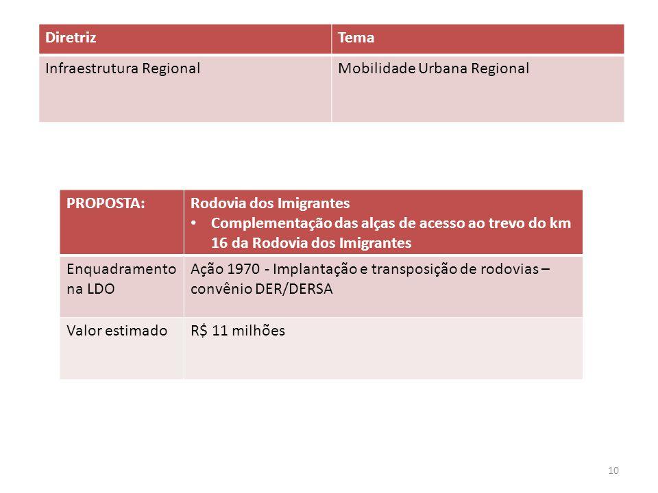 PROPOSTA:Rodovia dos Imigrantes Complementação das alças de acesso ao trevo do km 16 da Rodovia dos Imigrantes Enquadramento na LDO Ação 1970 - Implan