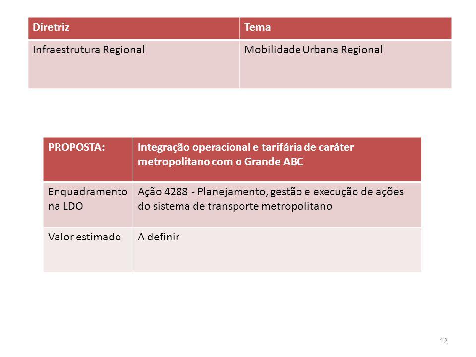 PROPOSTA:Integração operacional e tarifária de caráter metropolitano com o Grande ABC Enquadramento na LDO Ação 4288 - Planejamento, gestão e execução de ações do sistema de transporte metropolitano Valor estimadoA definir DiretrizTema Infraestrutura RegionalMobilidade Urbana Regional 12