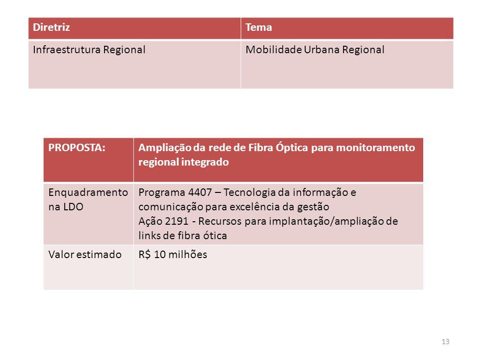 PROPOSTA:Ampliação da rede de Fibra Óptica para monitoramento regional integrado Enquadramento na LDO Programa 4407 – Tecnologia da informação e comun