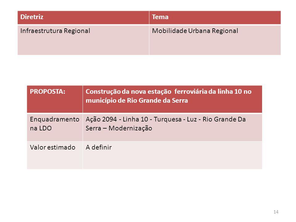 PROPOSTA:Construção da nova estação ferroviária da linha 10 no município de Rio Grande da Serra Enquadramento na LDO Ação 2094 - Linha 10 - Turquesa - Luz - Rio Grande Da Serra – Modernização Valor estimadoA definir DiretrizTema Infraestrutura RegionalMobilidade Urbana Regional 14