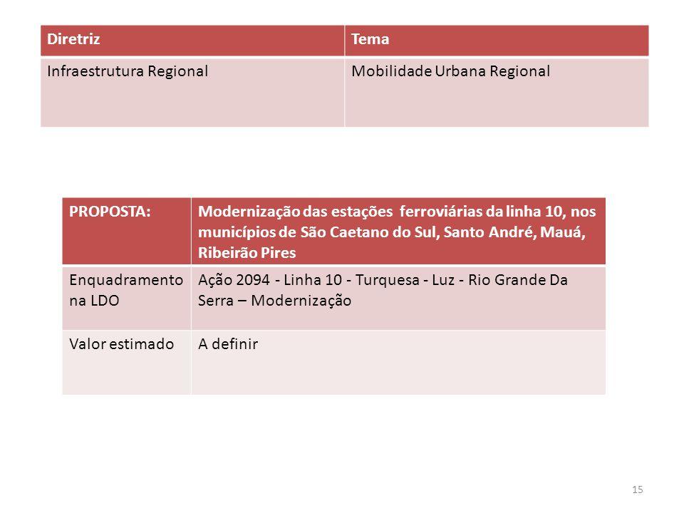 PROPOSTA:Modernização das estações ferroviárias da linha 10, nos municípios de São Caetano do Sul, Santo André, Mauá, Ribeirão Pires Enquadramento na LDO Ação 2094 - Linha 10 - Turquesa - Luz - Rio Grande Da Serra – Modernização Valor estimadoA definir DiretrizTema Infraestrutura RegionalMobilidade Urbana Regional 15