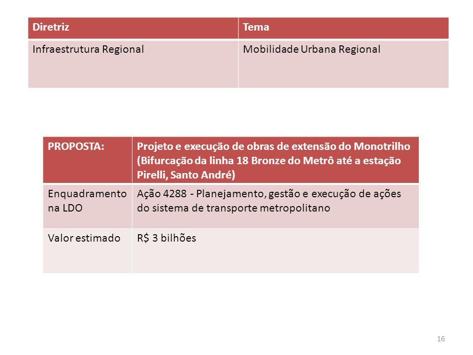 PROPOSTA:Projeto e execução de obras de extensão do Monotrilho (Bifurcação da linha 18 Bronze do Metrô até a estação Pirelli, Santo André) Enquadramen