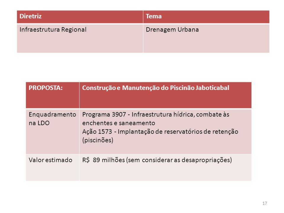 PROPOSTA:Construção e Manutenção do Piscinão Jaboticabal Enquadramento na LDO Programa 3907 - Infraestrutura hídrica, combate às enchentes e saneamento Ação 1573 - Implantação de reservatórios de retenção (piscinões) Valor estimadoR$ 89 milhões (sem considerar as desapropriações) DiretrizTema Infraestrutura RegionalDrenagem Urbana 17