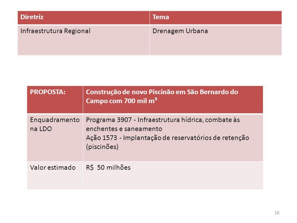 PROPOSTA:Construção de novo Piscinão em São Bernardo do Campo com 700 mil m³ Enquadramento na LDO Programa 3907 - Infraestrutura hídrica, combate às enchentes e saneamento Ação 1573 - Implantação de reservatórios de retenção (piscinões) Valor estimadoR$ 50 milhões DiretrizTema Infraestrutura RegionalDrenagem Urbana 18