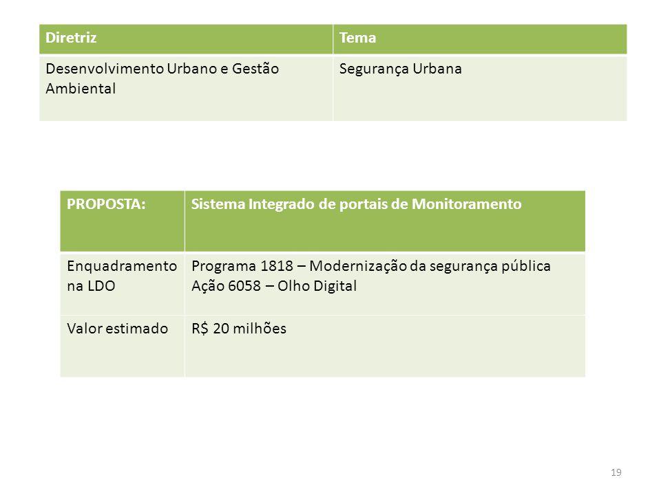 PROPOSTA:Sistema Integrado de portais de Monitoramento Enquadramento na LDO Programa 1818 – Modernização da segurança pública Ação 6058 – Olho Digital