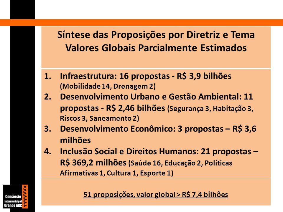 Síntese das Proposições por Diretriz e Tema Valores Globais Parcialmente Estimados 1.Infraestrutura: 16 propostas - R$ 3,9 bilhões (Mobilidade 14, Drenagem 2) 2.Desenvolvimento Urbano e Gestão Ambiental: 11 propostas - R$ 2,46 bilhões (Segurança 3, Habitação 3, Riscos 3, Saneamento 2) 3.Desenvolvimento Econômico: 3 propostas – R$ 3,6 milhões 4.Inclusão Social e Direitos Humanos: 21 propostas – R$ 369,2 milhões (Saúde 16, Educação 2, Políticas Afirmativas 1, Cultura 1, Esporte 1) 51 proposições, valor global > R$ 7,4 bilhões