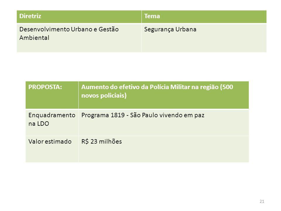 PROPOSTA:Aumento do efetivo da Polícia Militar na região (500 novos policiais) Enquadramento na LDO Programa 1819 - São Paulo vivendo em paz Valor estimadoR$ 23 milhões DiretrizTema Desenvolvimento Urbano e Gestão Ambiental Segurança Urbana 21