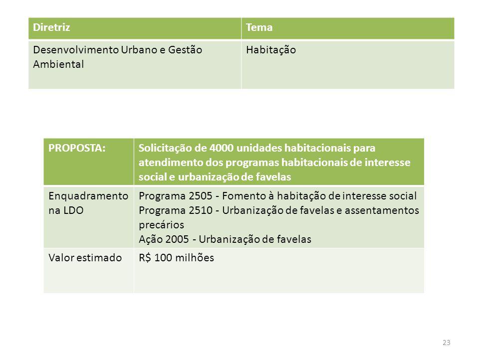 PROPOSTA:Solicitação de 4000 unidades habitacionais para atendimento dos programas habitacionais de interesse social e urbanização de favelas Enquadramento na LDO Programa 2505 - Fomento à habitação de interesse social Programa 2510 - Urbanização de favelas e assentamentos precários Ação 2005 - Urbanização de favelas Valor estimadoR$ 100 milhões DiretrizTema Desenvolvimento Urbano e Gestão Ambiental Habitação 23