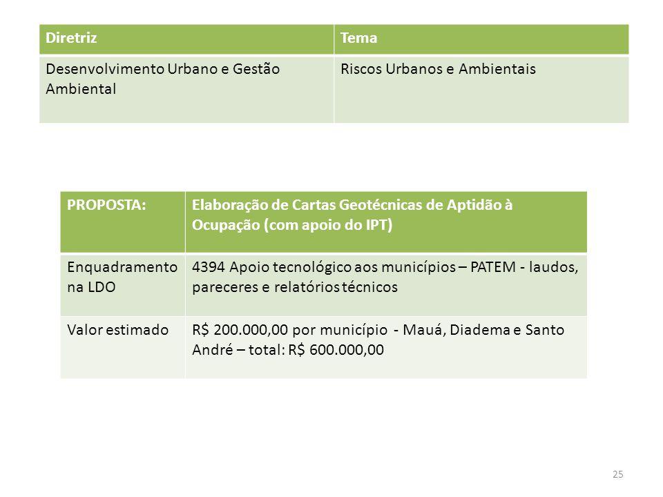 PROPOSTA:Elaboração de Cartas Geotécnicas de Aptidão à Ocupação (com apoio do IPT) Enquadramento na LDO 4394 Apoio tecnológico aos municípios – PATEM - laudos, pareceres e relatórios técnicos Valor estimadoR$ 200.000,00 por município - Mauá, Diadema e Santo André – total: R$ 600.000,00 DiretrizTema Desenvolvimento Urbano e Gestão Ambiental Riscos Urbanos e Ambientais 25