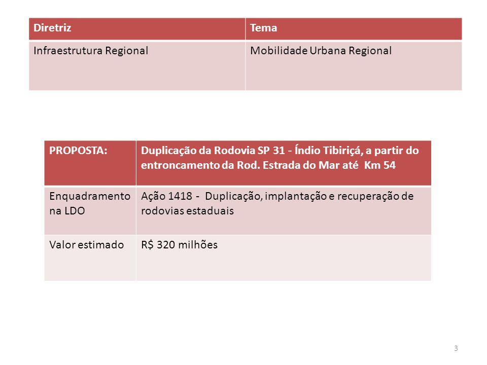 PROPOSTA:Duplicação da Rodovia SP 31 - Índio Tibiriçá, a partir do entroncamento da Rod. Estrada do Mar até Km 54 Enquadramento na LDO Ação 1418 - Dup
