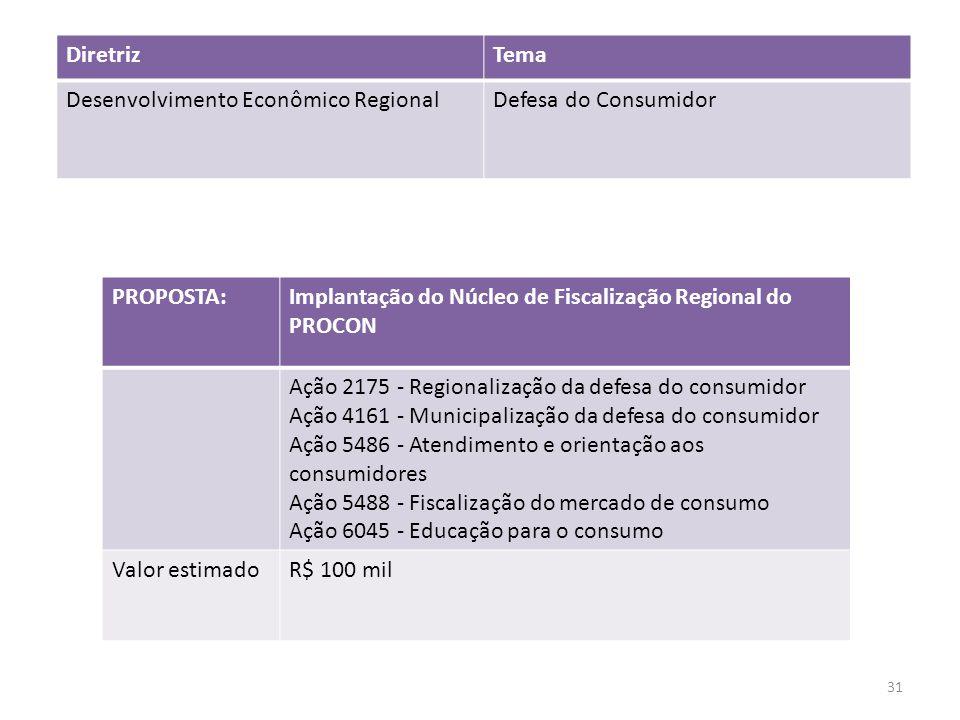 PROPOSTA:Implantação do Núcleo de Fiscalização Regional do PROCON Ação 2175 - Regionalização da defesa do consumidor Ação 4161 - Municipalização da de