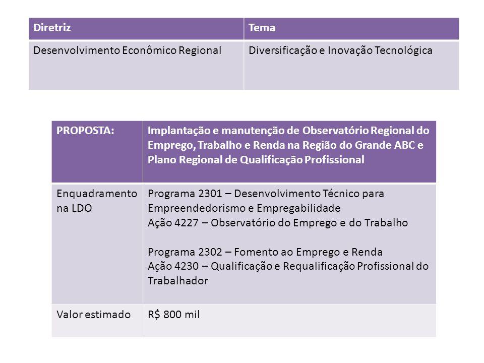 PROPOSTA:Implantação e manutenção de Observatório Regional do Emprego, Trabalho e Renda na Região do Grande ABC e Plano Regional de Qualificação Profi