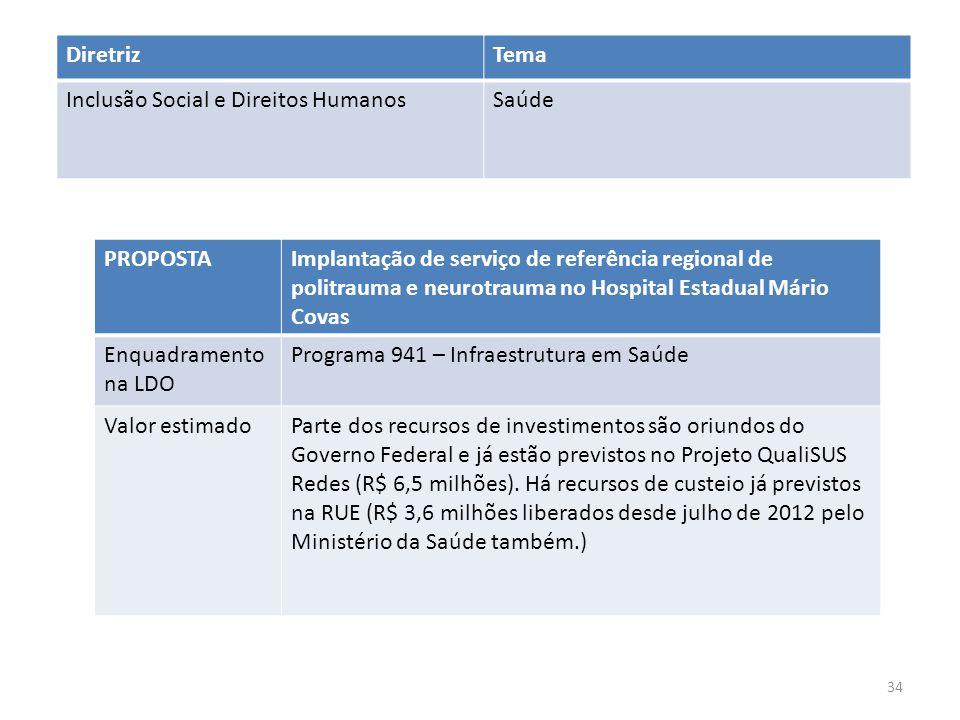 PROPOSTAImplantação de serviço de referência regional de politrauma e neurotrauma no Hospital Estadual Mário Covas Enquadramento na LDO Programa 941 –