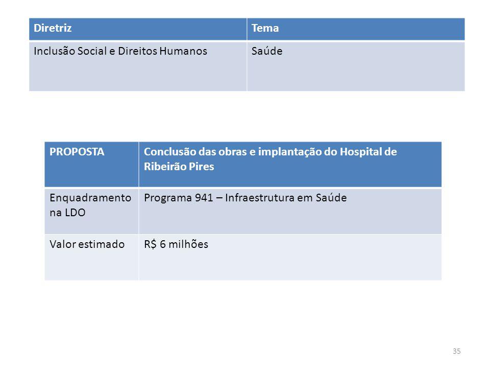 PROPOSTAConclusão das obras e implantação do Hospital de Ribeirão Pires Enquadramento na LDO Programa 941 – Infraestrutura em Saúde Valor estimadoR$ 6 milhões DiretrizTema Inclusão Social e Direitos HumanosSaúde 35
