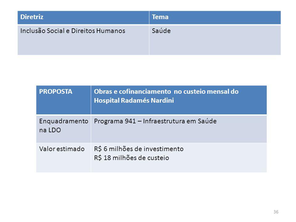 PROPOSTAObras e cofinanciamento no custeio mensal do Hospital Radamés Nardini Enquadramento na LDO Programa 941 – Infraestrutura em Saúde Valor estimadoR$ 6 milhões de investimento R$ 18 milhões de custeio DiretrizTema Inclusão Social e Direitos HumanosSaúde 36