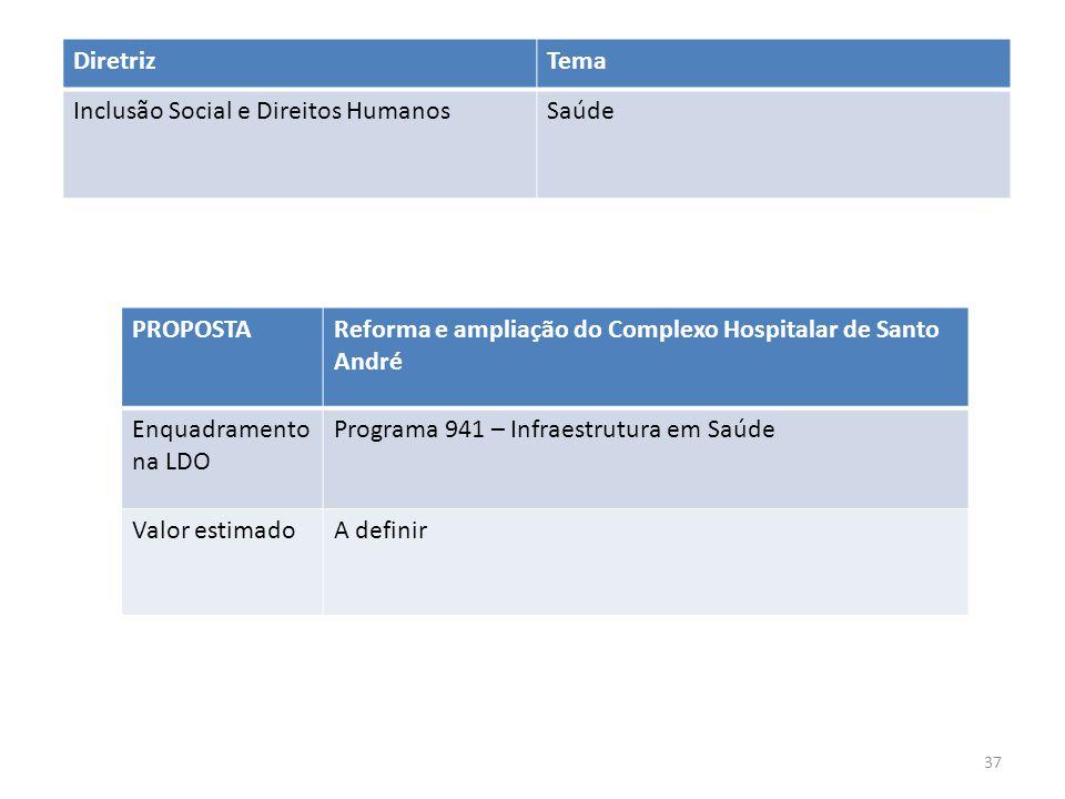 PROPOSTAReforma e ampliação do Complexo Hospitalar de Santo André Enquadramento na LDO Programa 941 – Infraestrutura em Saúde Valor estimadoA definir DiretrizTema Inclusão Social e Direitos HumanosSaúde 37
