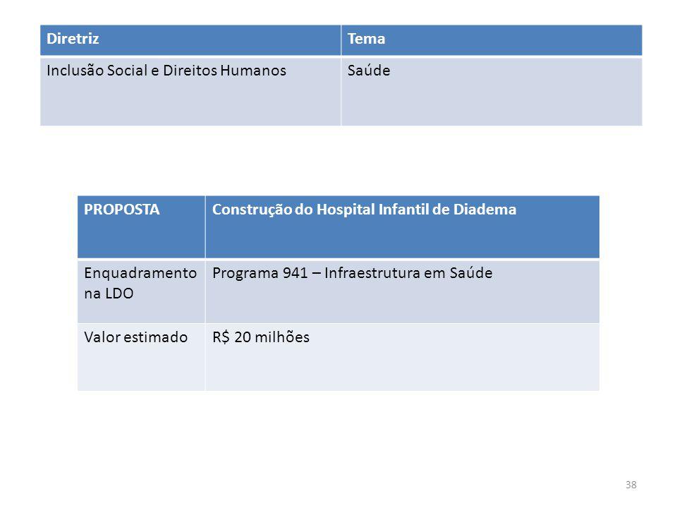 PROPOSTAConstrução do Hospital Infantil de Diadema Enquadramento na LDO Programa 941 – Infraestrutura em Saúde Valor estimadoR$ 20 milhões DiretrizTema Inclusão Social e Direitos HumanosSaúde 38