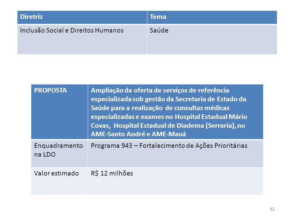 PROPOSTAAmpliação da oferta de serviços de referência especializada sob gestão da Secretaria de Estado da Saúde para a realização de consultas médicas