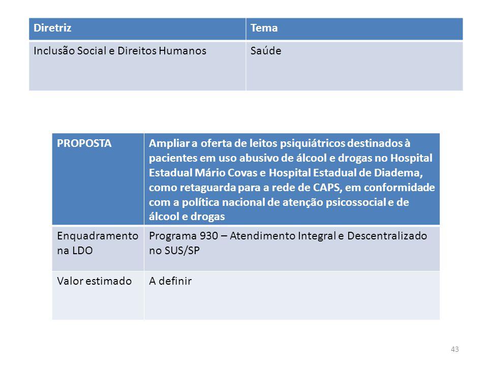 PROPOSTAAmpliar a oferta de leitos psiquiátricos destinados à pacientes em uso abusivo de álcool e drogas no Hospital Estadual Mário Covas e Hospital