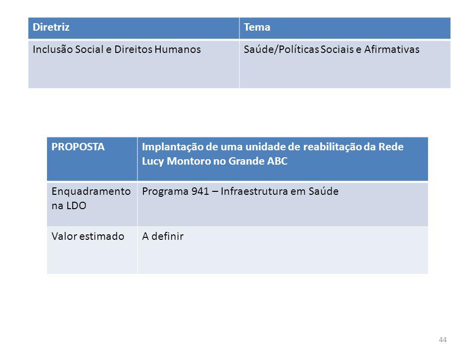 PROPOSTAImplantação de uma unidade de reabilitação da Rede Lucy Montoro no Grande ABC Enquadramento na LDO Programa 941 – Infraestrutura em Saúde Valo