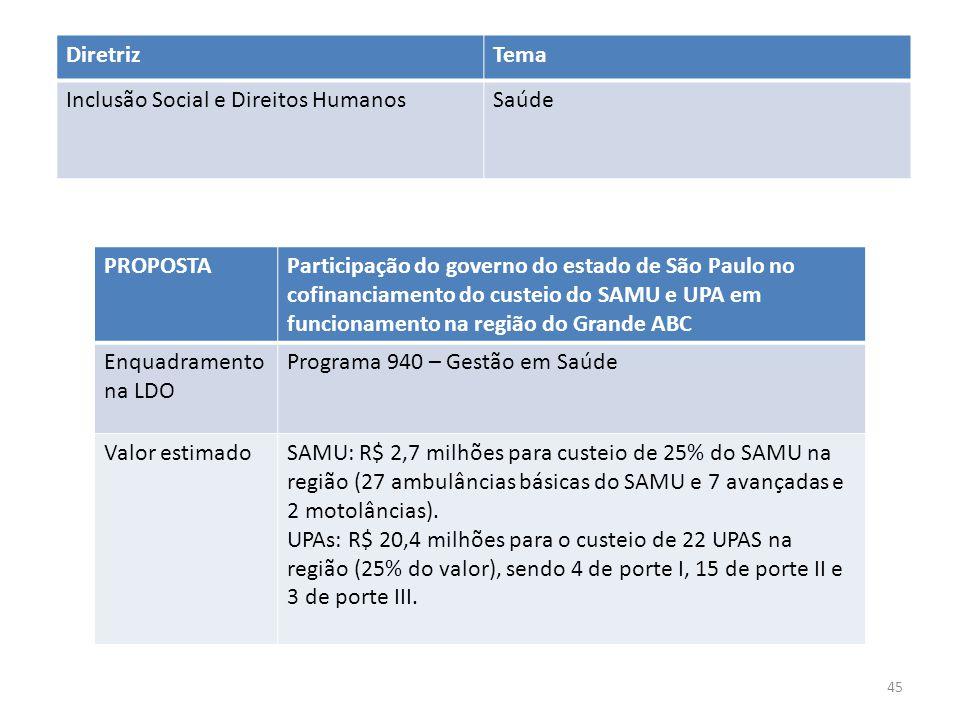 PROPOSTAParticipação do governo do estado de São Paulo no cofinanciamento do custeio do SAMU e UPA em funcionamento na região do Grande ABC Enquadramento na LDO Programa 940 – Gestão em Saúde Valor estimadoSAMU: R$ 2,7 milhões para custeio de 25% do SAMU na região (27 ambulâncias básicas do SAMU e 7 avançadas e 2 motolâncias).