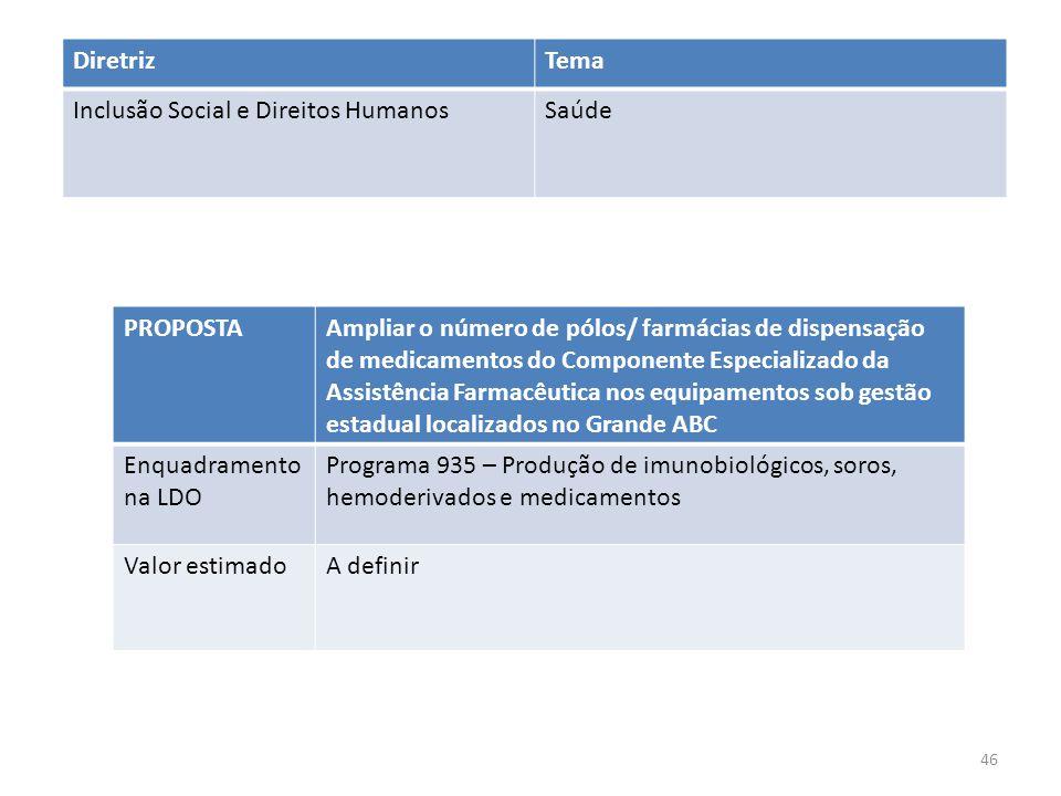 PROPOSTAAmpliar o número de pólos/ farmácias de dispensação de medicamentos do Componente Especializado da Assistência Farmacêutica nos equipamentos s