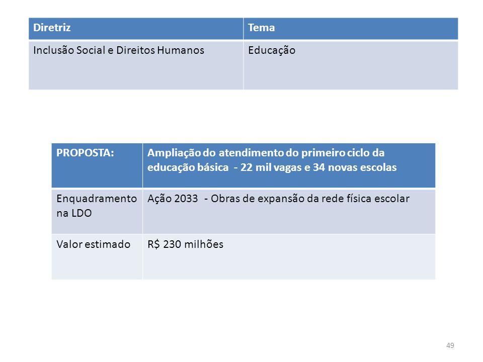 PROPOSTA:Ampliação do atendimento do primeiro ciclo da educação básica - 22 mil vagas e 34 novas escolas Enquadramento na LDO Ação 2033 - Obras de exp
