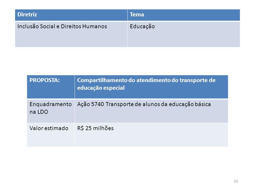 PROPOSTA:Compartilhamento do atendimento do transporte de educação especial Enquadramento na LDO Ação 5740 Transporte de alunos da educação básica Valor estimadoR$ 25 milhões DiretrizTema Inclusão Social e Direitos HumanosEducação 50