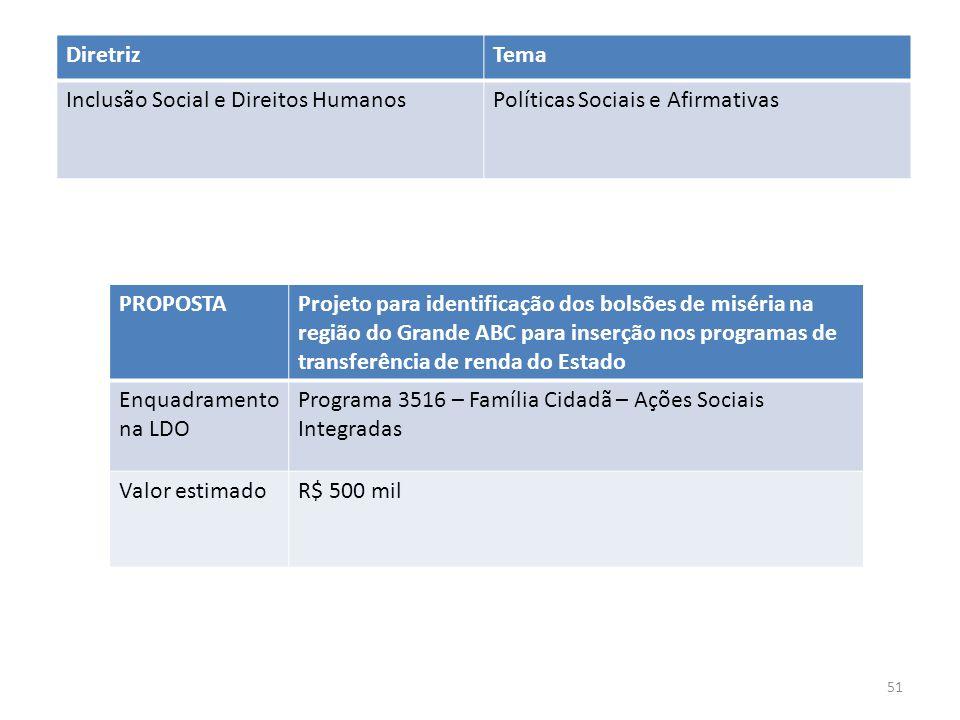 PROPOSTAProjeto para identificação dos bolsões de miséria na região do Grande ABC para inserção nos programas de transferência de renda do Estado Enqu