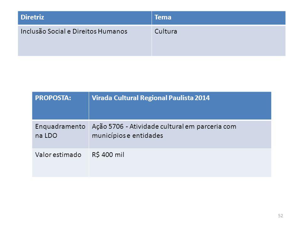 PROPOSTA:Virada Cultural Regional Paulista 2014 Enquadramento na LDO Ação 5706 - Atividade cultural em parceria com municípios e entidades Valor estim