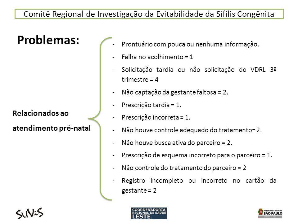 Comitê Regional de Investigação da Evitabilidade da Sífilis Congênita Problemas: Relacionados ao atendimento pré-natal -Prontuário com pouca ou nenhum